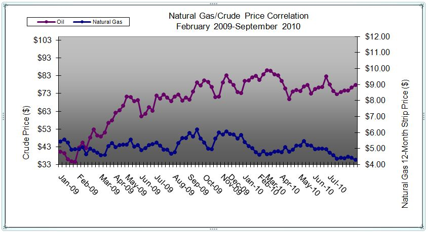 Closing Price Of Natural Gas On May