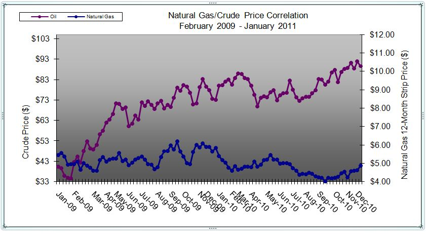 Closing Price Of Oil And Natural Gas