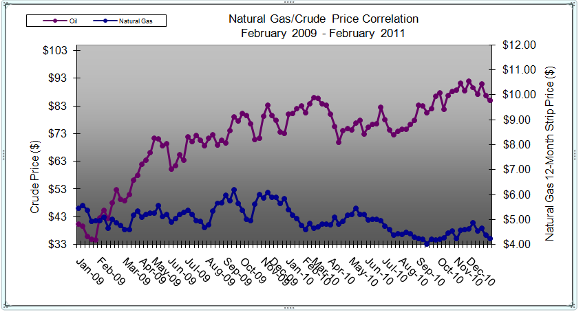Natural Gas And Oil Price Correlation
