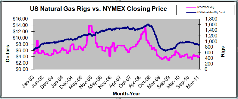 Nymex Strip Prices Natural Gas
