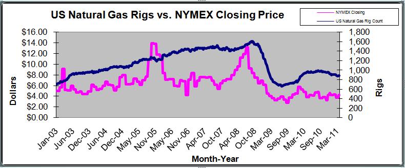 Nymex Strip Prices Natural Gas