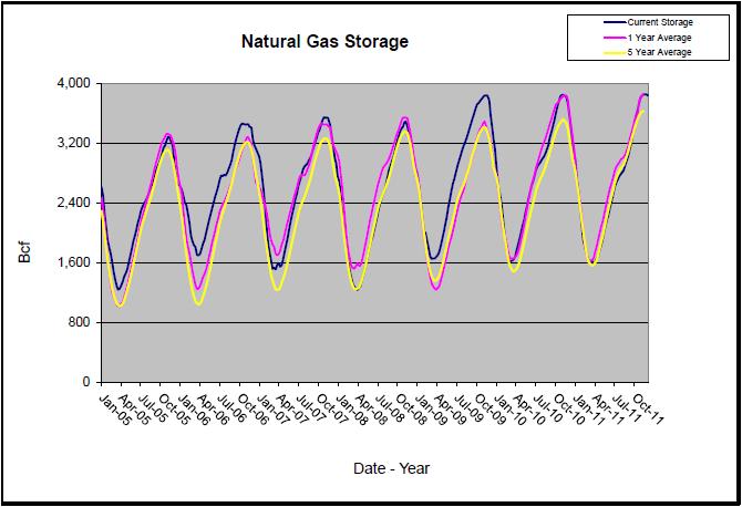 Doe Eia Natural Gas Storage